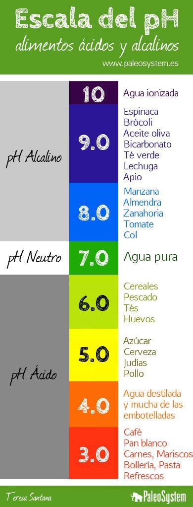 Escala del ph alimentos cidos y alcalinos - Tabla de alimentos alcalinos y acidos ...