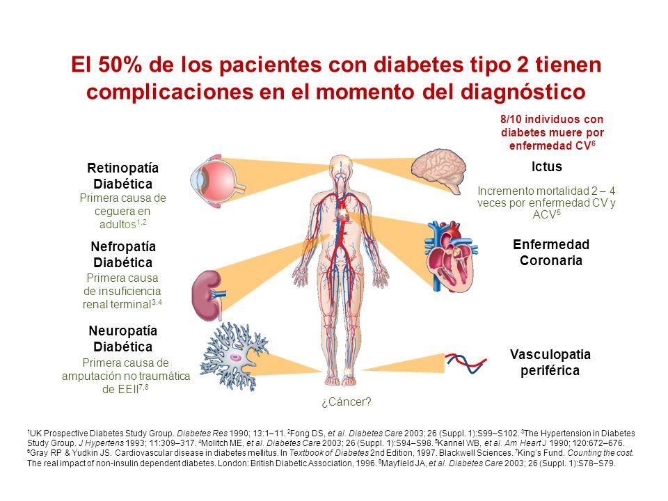 El 50% de los pacientes con diabetes tipo 2 ya tienen