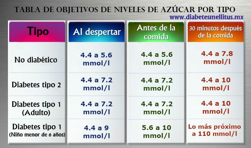Ayunas glucosa en diabetes mellitus